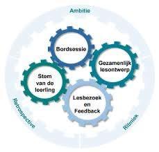 Staat jouw team wekelijks bij het bord en zou je meer willen weten over de achtergrond van de aanpak. Of ben je benieuwd wat deze aanpak voor jouw school kan betekenen? Kom dan naar de bootcamp leerKRACHT.